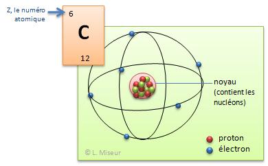 Mod le atomique for L tableau periodique en hebreu