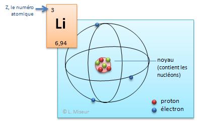 Lachimie Net Modele Atomique