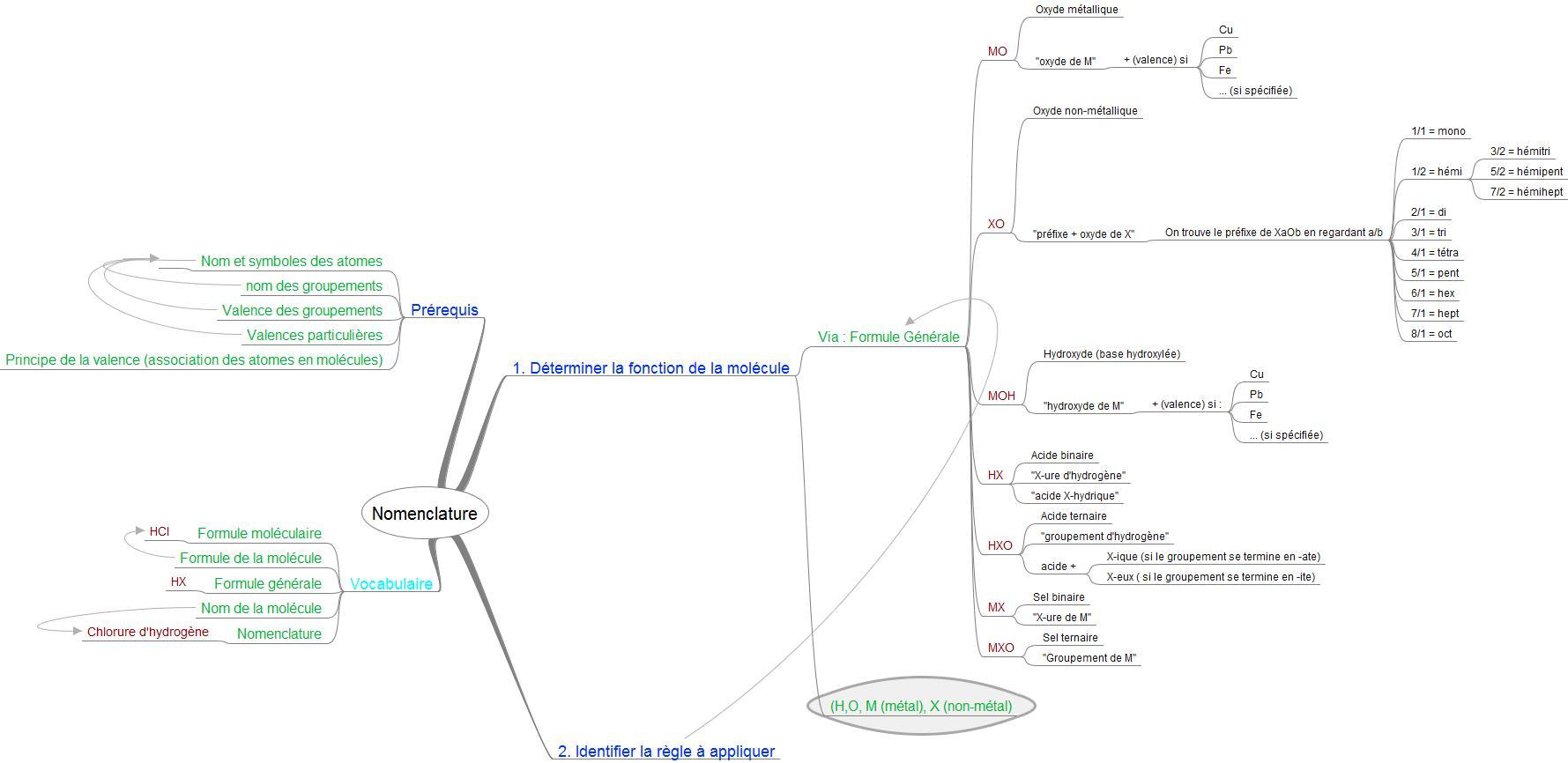 Université de batna - laboratoire de chimie snv lmd