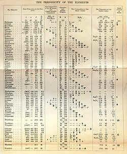 6 tableau p riodique web for V tableau periodique