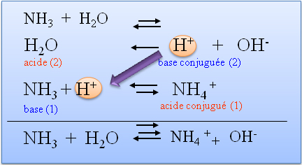 acide base chimie