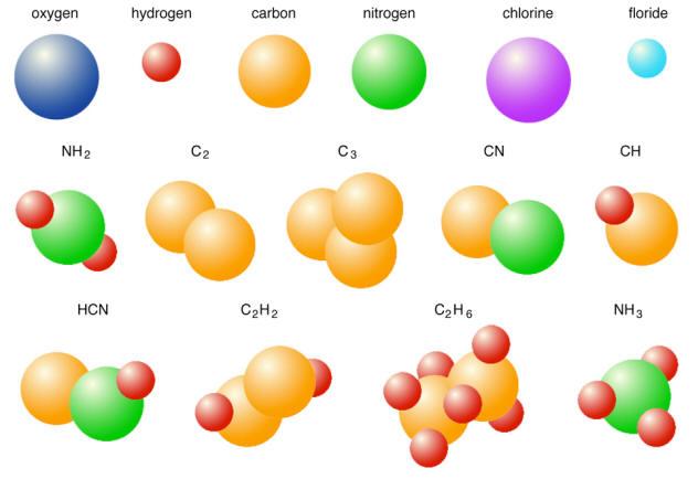 Lachimie.net - Molécules