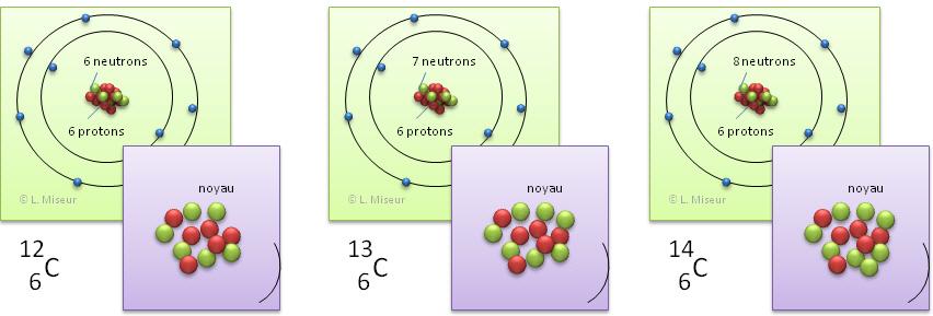 Lachimie Net Les Isotopes