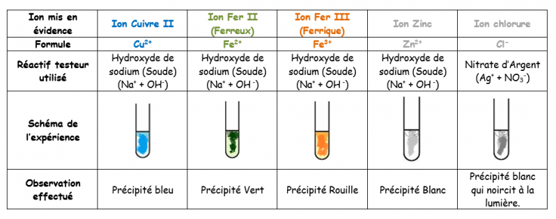 Les ions - Bicarbonate de soude ou sodium ...